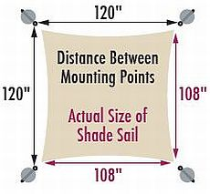 Comparison of Shade Sail Dimension with Attachment Points